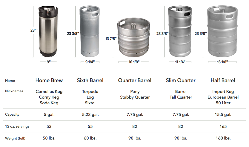 Kegerators Buying Guide Keg Sizing Chart