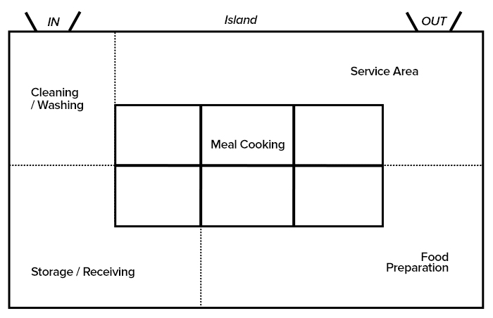 Island Kitchen Designs Layouts commercial kitchen design layouts | restaurant kitchen layouts